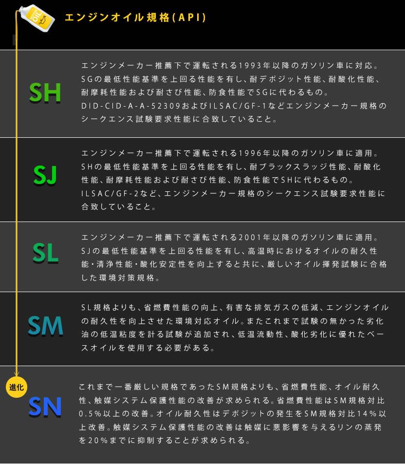 エンジンオイル規格(API)